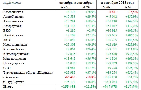 Объем безналичных платежей превысил 1,5 трлн тенге 131540 - Kapital.kz