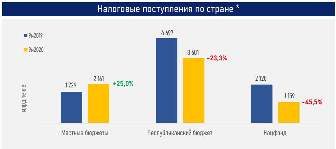 Расходы бюджета на одну треть превышают его доходы - АФК  499492 - Kapital.kz
