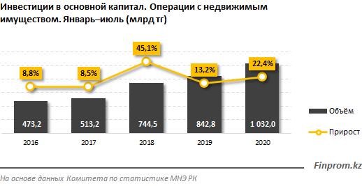 Инвестиции в сфере недвижимости превысили 1 трлн тенге 430378 - Kapital.kz