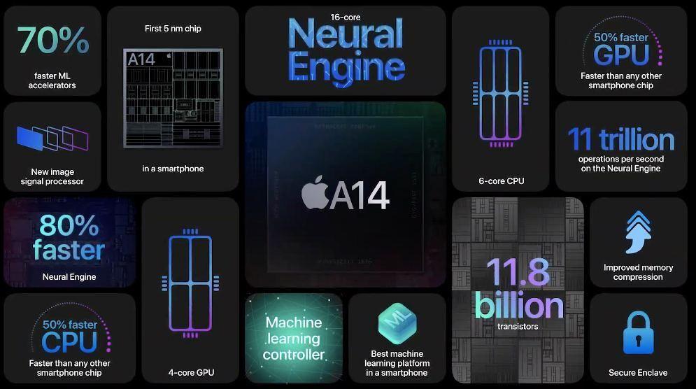 Apple представила iPhone с поддержкой 5G 461832 - Kapital.kz