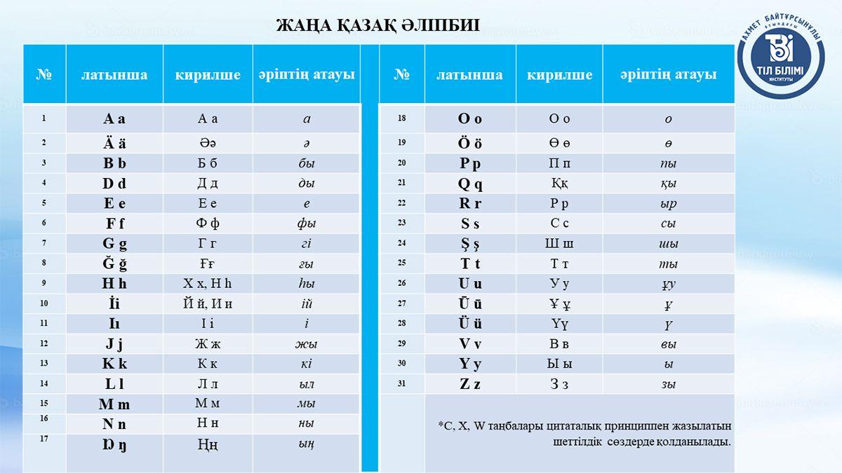 Представлен новый вариант алфавита на латинице 582407 - Kapital.kz