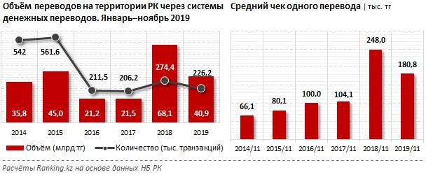 Системы денежных переводов «теряют» рынок 179340 - Kapital.kz