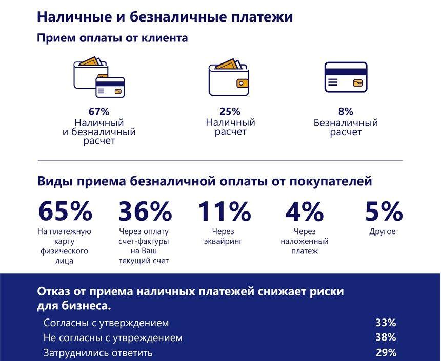 Как чувствует себя микро-, малый и средний бизнес в Казахстане 424410 - Kapital.kz