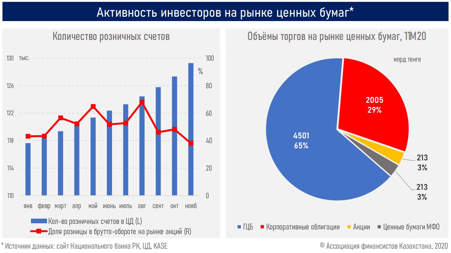 Индекс KASE достиг 13-летнего максимума - АФК 560478 - Kapital.kz