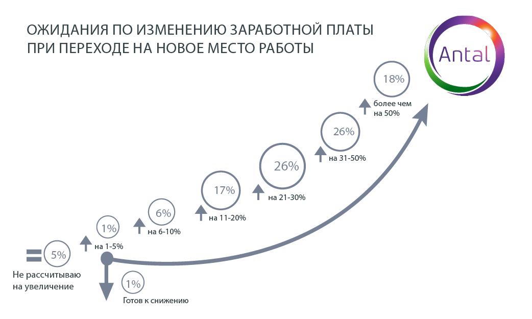 Высокая зарплата для казахстанцев важнее карьерного роста 419401 - Kapital.kz