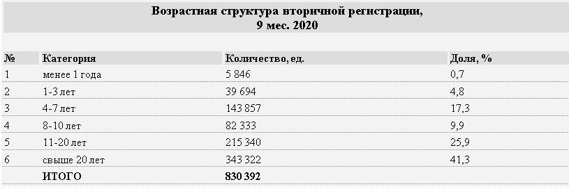 Количество зарегистрированных авто выросло почти на 15% 447974 - Kapital.kz