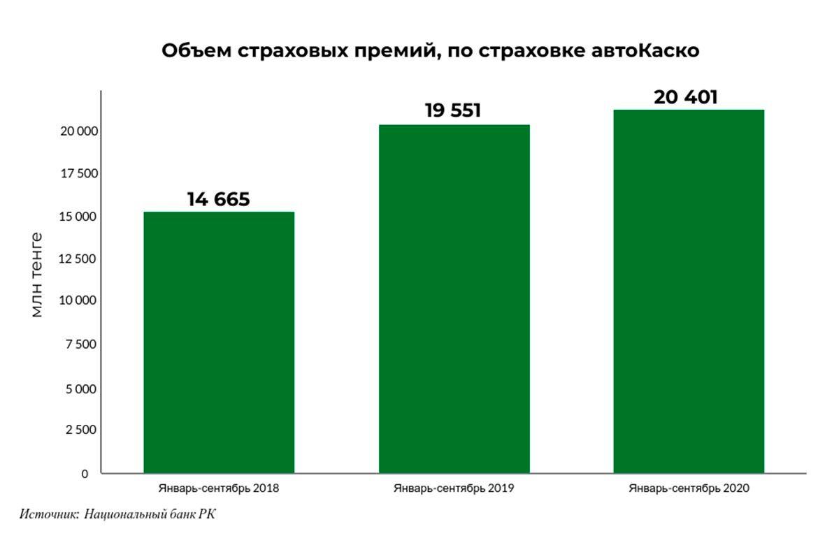 За год страховые премии по полисам автокаско выросли на 850 млн тенге 528347 - Kapital.kz