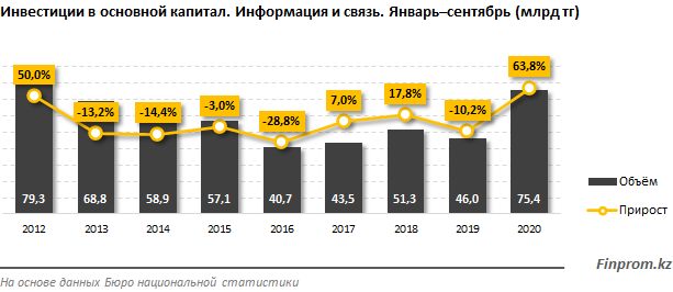 Инвестиции в телеком превысили 75 млрд тенге  483168 - Kapital.kz