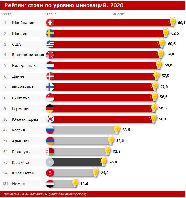 В рейтинге стран по уровню инноваций Казахстан на 77-м месте 625017 - Kapital.kz