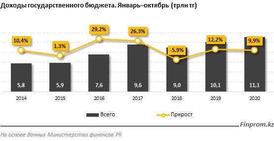 Доходы госбюджета выросли на 10% 533450 - Kapital.kz