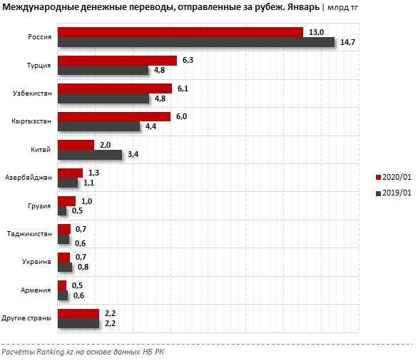 Из Казахстана отправили за рубеж почти 40 млрд тенге 235517 - Kapital.kz