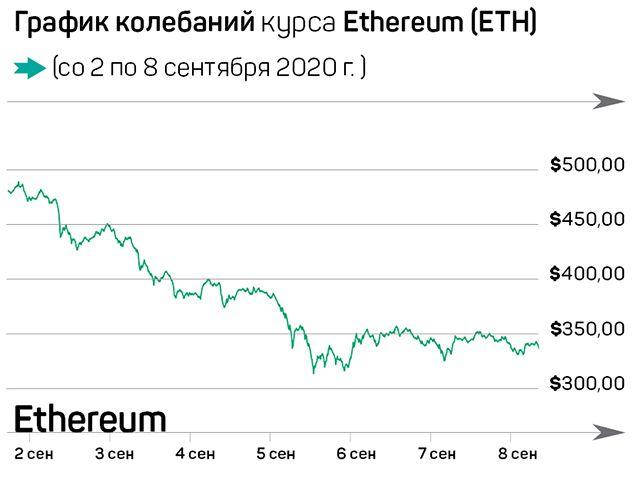 Биткоин держится на фоне краха акций 425497 - Kapital.kz