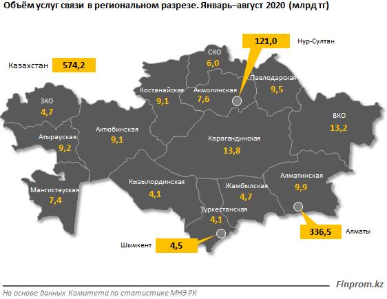 Доходы операторов связи растут 452961 - Kapital.kz