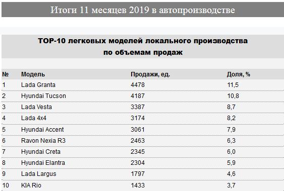 В Казахстане произведено свыше 45 тысяч автомобилей  142588 - Kapital.kz