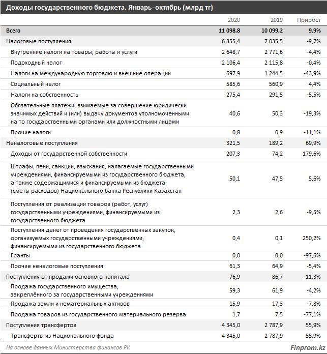 Доходы госбюджета выросли на 10% 533455 - Kapital.kz