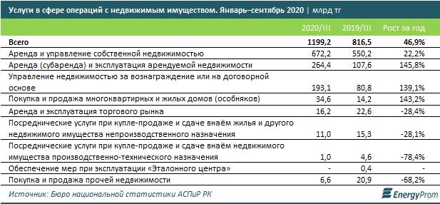 Объем услуг по операциям с недвижимостью достиг 1,204 трлн тенге  545856 - Kapital.kz