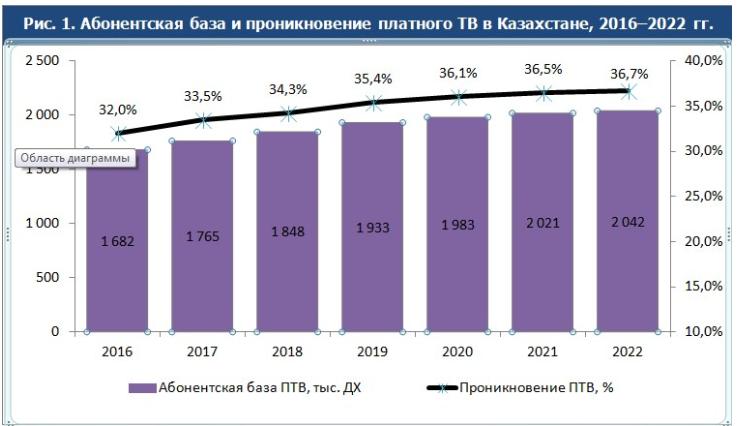 Почему в Казахстане будет расти рынок IP TV 294575 - Kapital.kz