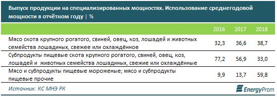 В Казахстане импорт мяса в 8 раз превышает экспорт 126297 - Kapital.kz