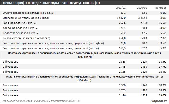 Коммунальные услуги подорожали на 4% за год 626329 - Kapital.kz