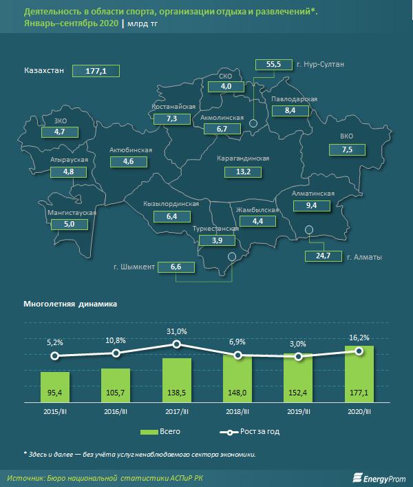 В сфере спорта и досуга компании оказали услуги на 178 млрд тенге  535645 - Kapital.kz