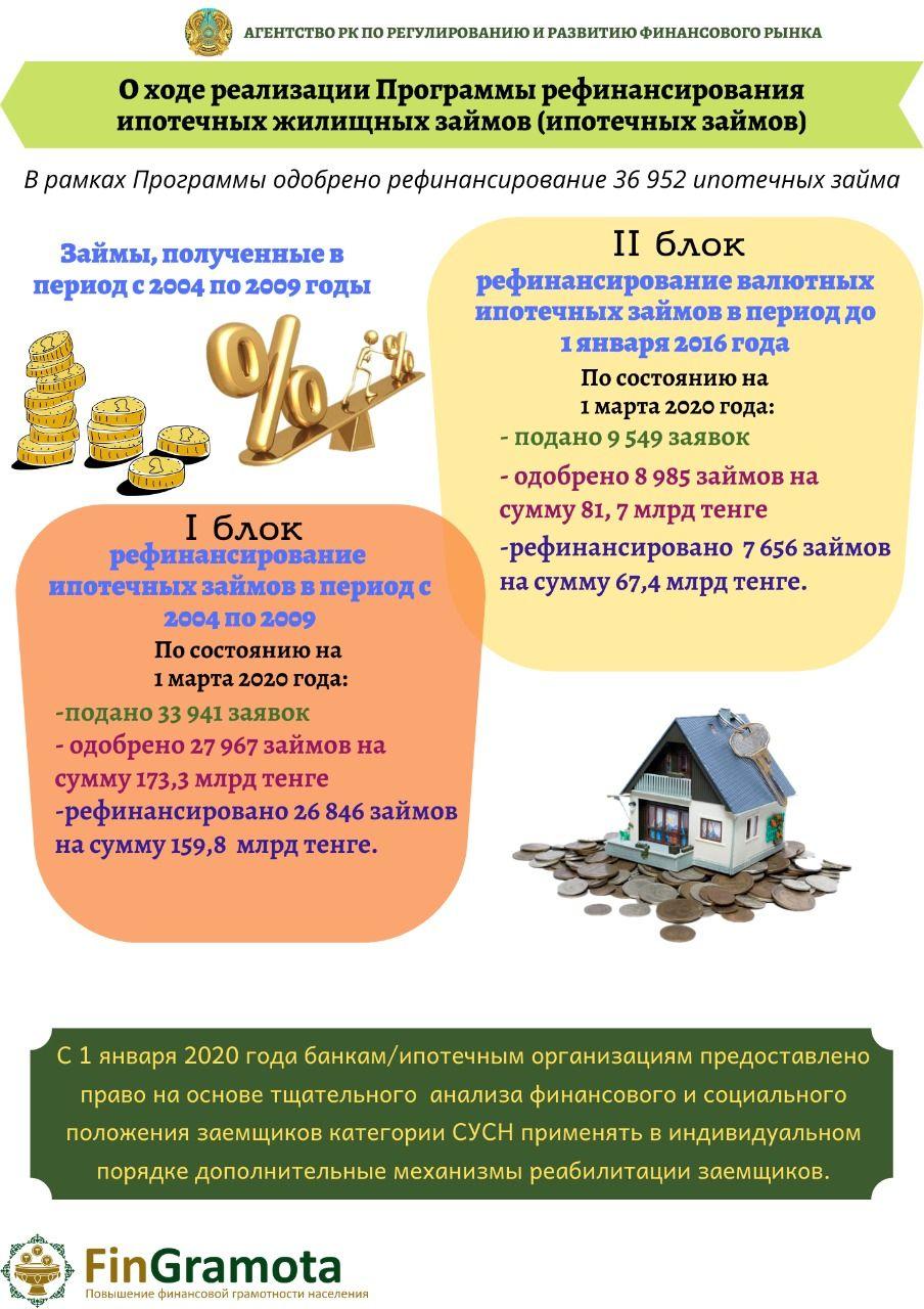 На рефинансирование ипотечных займов подано почти 34 тысячи заявок  231599 - Kapital.kz