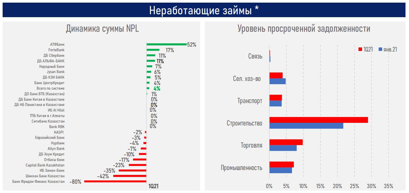 Восстановление темпов кредитования будет зависеть от роста экономики - АФК 739254 - Kapital.kz