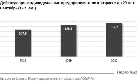 Число молодых предпринимателей выросло за год на 5% 517379 - Kapital.kz