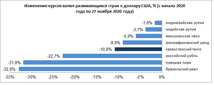 Лира ослабла, тенге, рубль и рупия укрепились 516627 - Kapital.kz