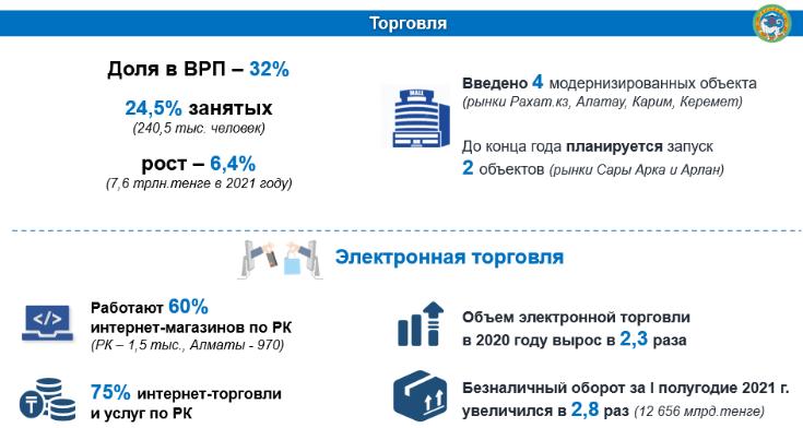 Безналичный оборот в Алматы вырос в 2,8 раза 953525 - Kapital.kz