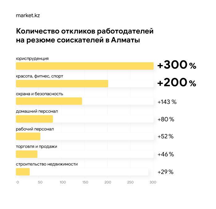 Каких сотрудников ищет МСБ в Нур-Султане и Алматы 327505 - Kapital.kz