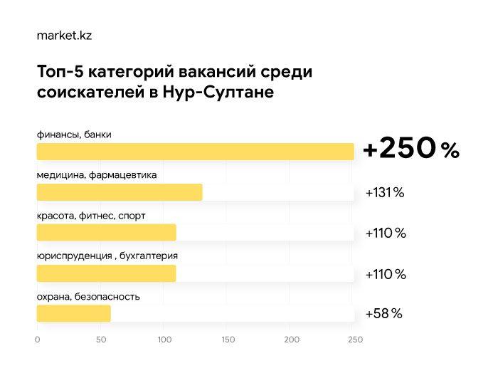 Каких сотрудников ищет МСБ в Нур-Султане и Алматы 327513 - Kapital.kz