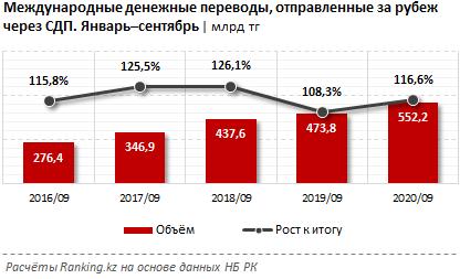 Из Казахстана за 3 квартала отправили за рубеж 552,2 млрд тенге 494479 - Kapital.kz
