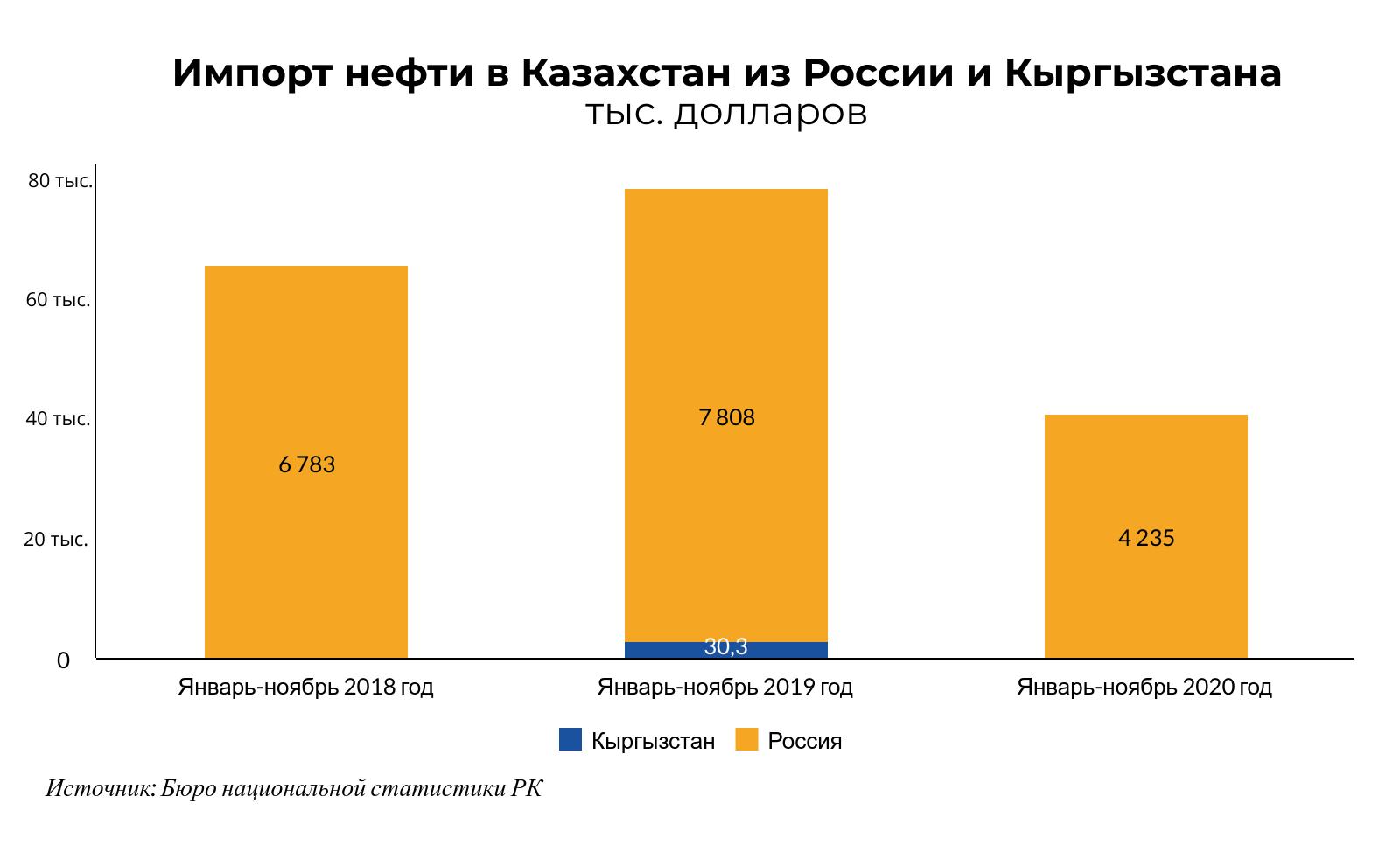За год экспорт бензина из Казахстана в ЕАЭС вырос в 10 раз  574215 - Kapital.kz