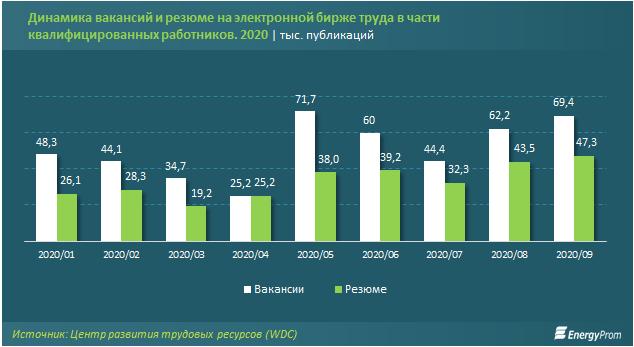Названы самые дефицитные профессии в стране  473262 - Kapital.kz