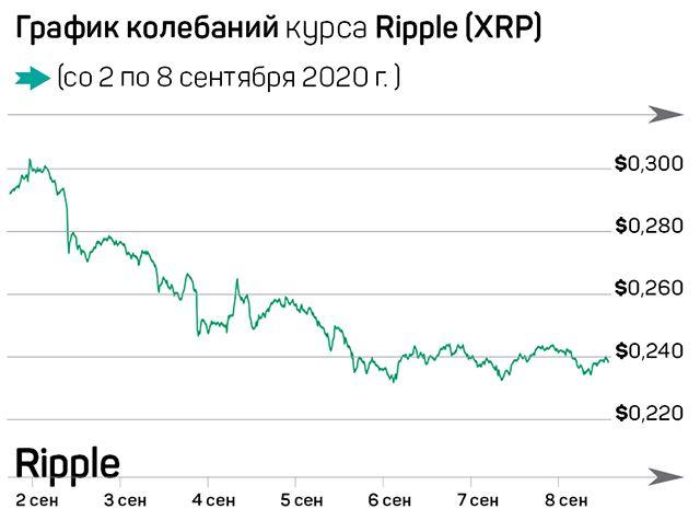 Биткоин держится на фоне краха акций 425501 - Kapital.kz