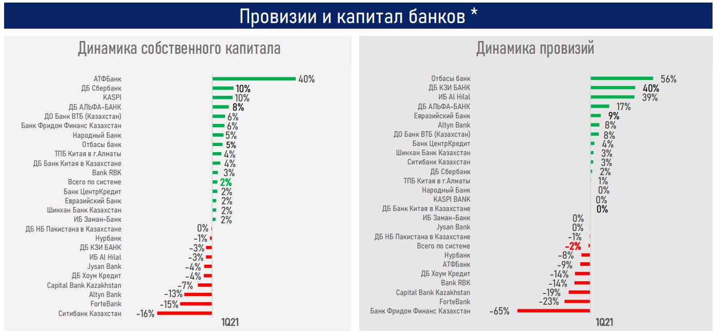 Восстановление темпов кредитования будет зависеть от роста экономики - АФК 739257 - Kapital.kz