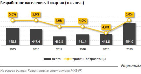 Уровень безработицы в Казахстане вырос до 5% 444825 - Kapital.kz