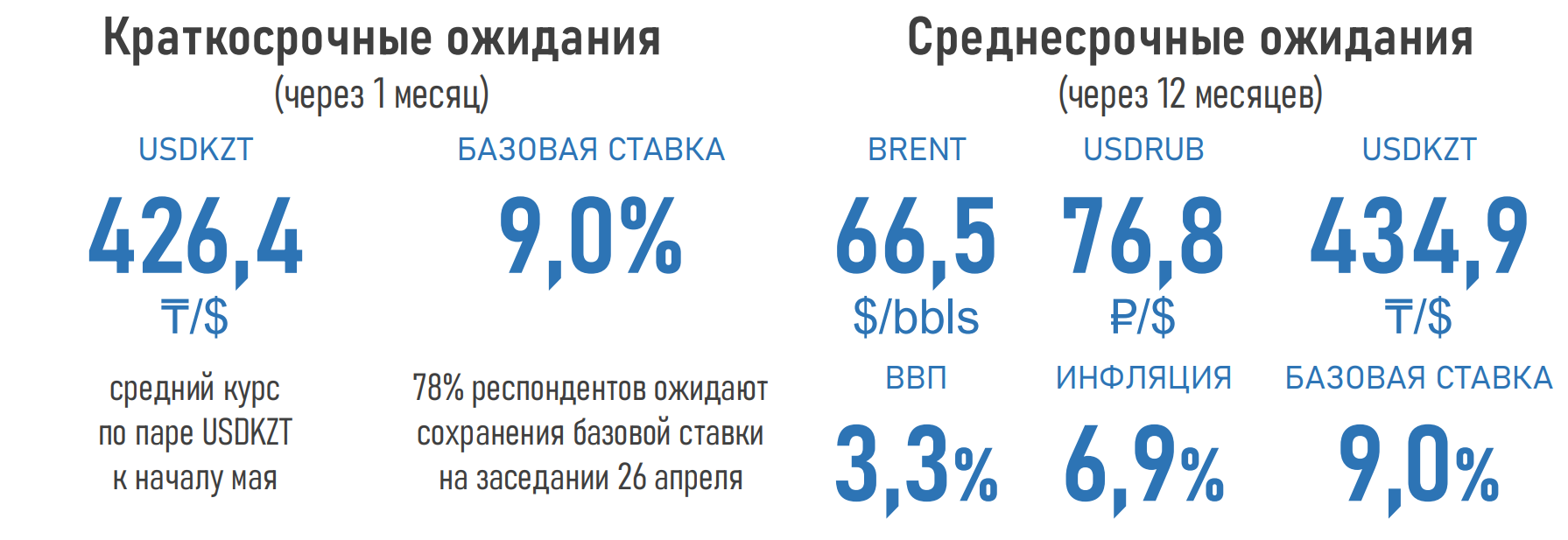 41% of experts expect the benchmark interest rate to increase-AFK 693882-Kapital.kz