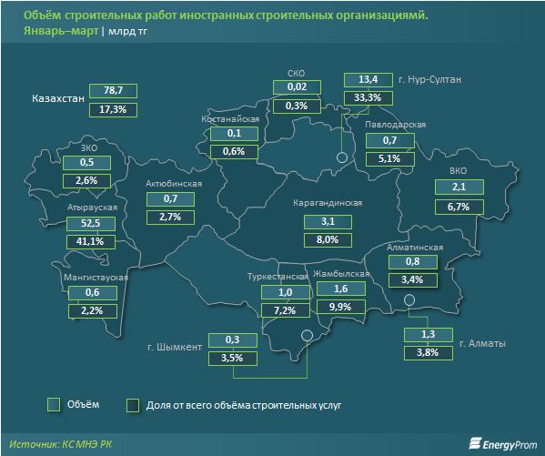 Объем строительных работ за три месяца превысил 456 млрд тенге 277581 - Kapital.kz