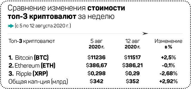 Биткоин в США идет в мейнстрим 393527 - Kapital.kz