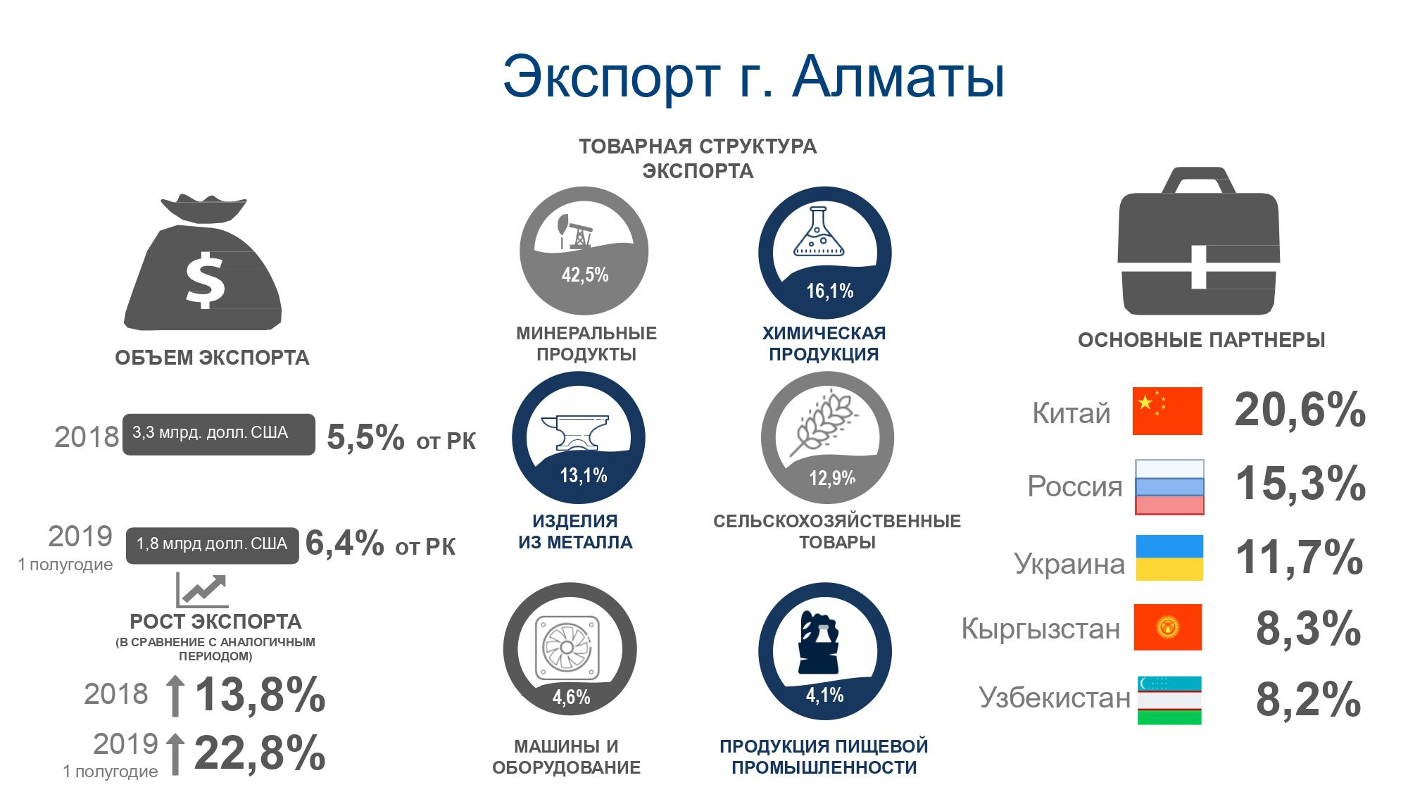 Остались ли в Алматы пустующие ниши для бизнеса? 173116 - Kapital.kz