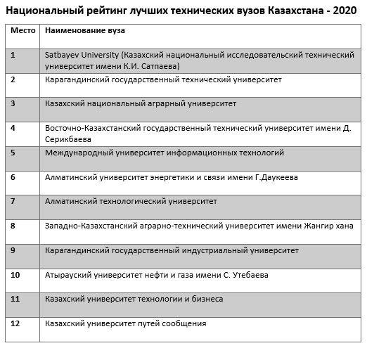 Опубликован национальный рейтинг лучших вузов Казахстана 324760 - Kapital.kz