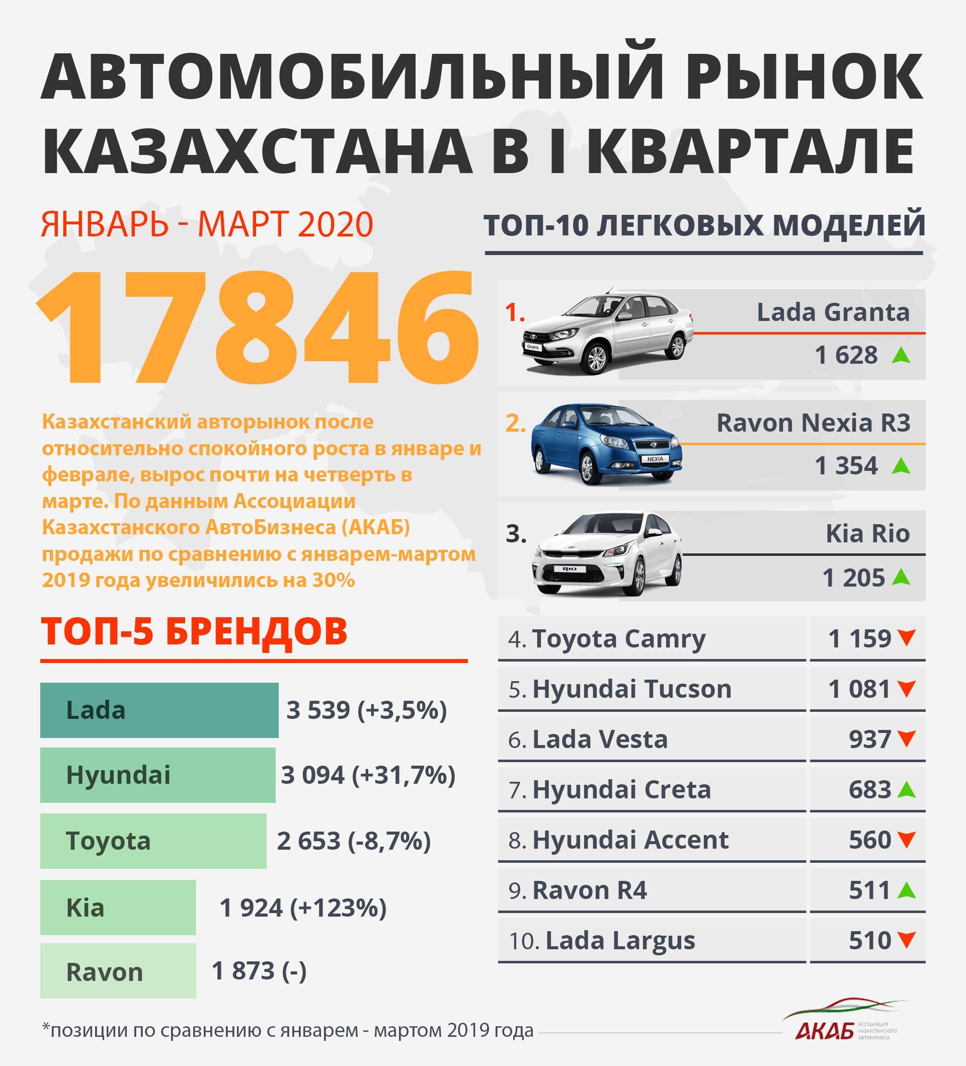 Итоги продаж в РК, юбилеи Veyron, RAV4 и Jimny 278484 - Kapital.kz