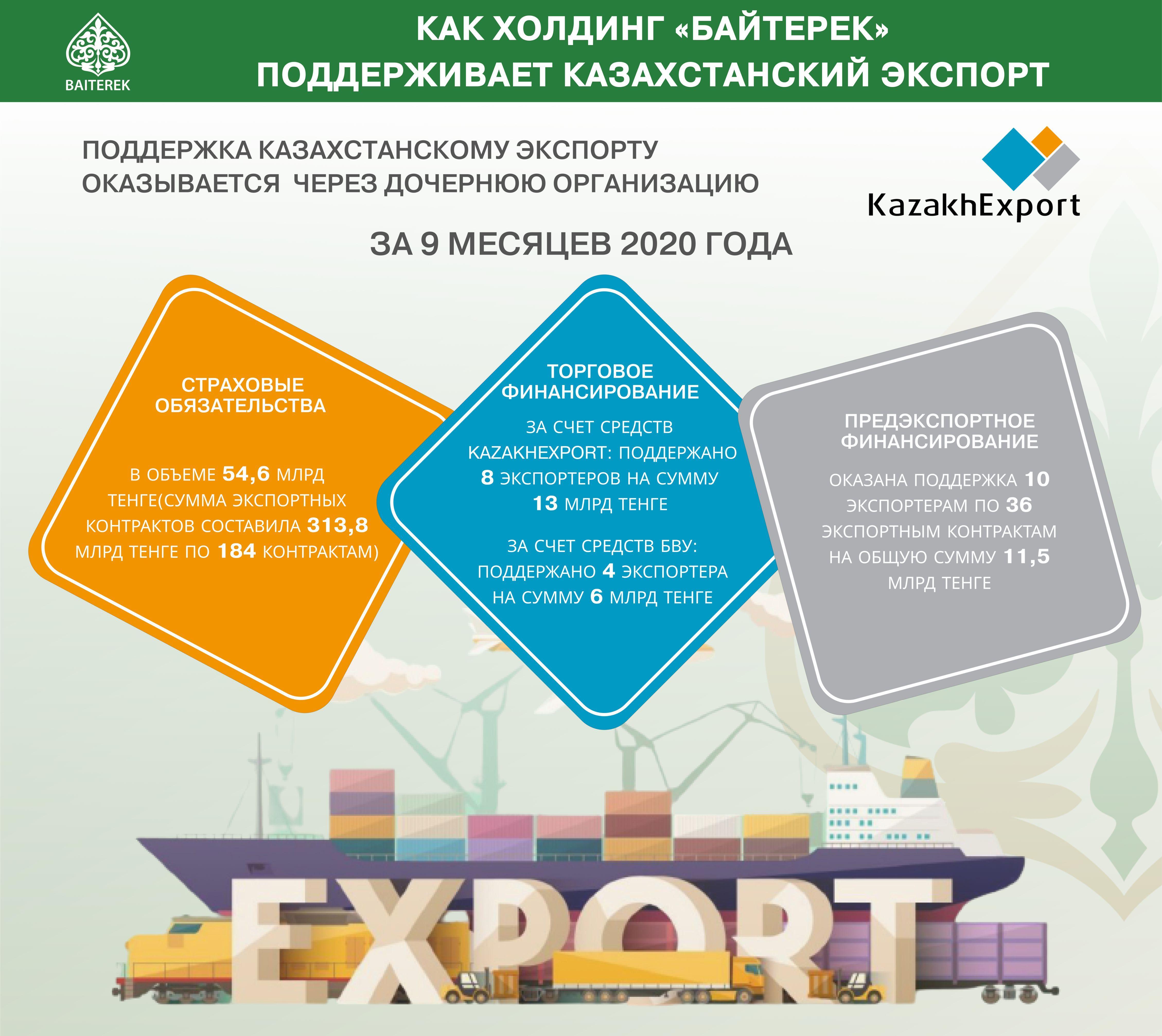 Кто и как помогает экспортерам во время пандемии 506827 - Kapital.kz