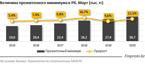 Как распределяется прожиточный минимум по регионам страны 265188 - Kapital.kz