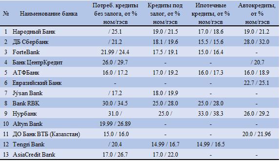 АФК: дедолларизация банковских депозитов продолжается 220496 - Kapital.kz