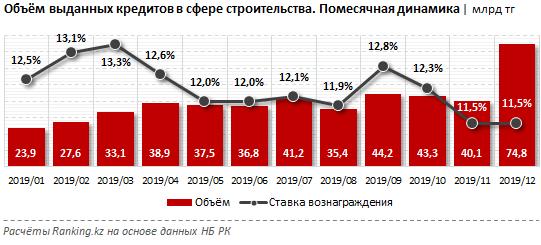 Кредитование строительного сектора не вызывает оптимизма 199495 - Kapital.kz