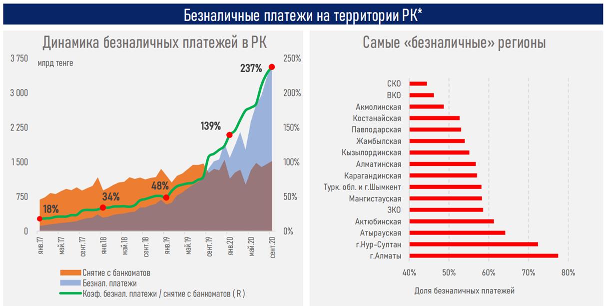 Алматы и Туркестанская область лидируют по выпуску карт 492392 - Kapital.kz