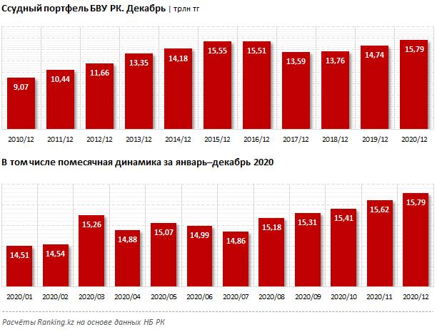 Bank RBK стал лидером кредитного роста в коронакризисном 2020 году  605756 - Kapital.kz