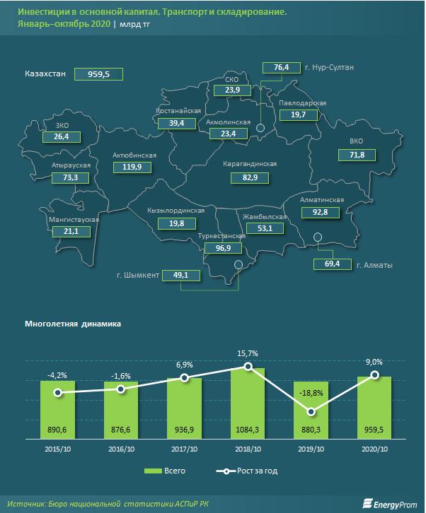 Инвестиции в транспортно-логистическую сферу растут 512144 - Kapital.kz